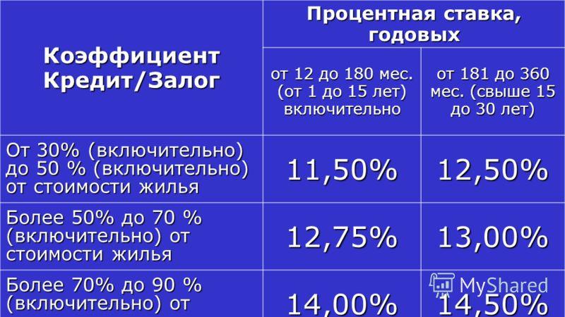 Коэффициент Кредит/Залог Процентная ставка, годовых от 12 до 180 мес. (от 1 до 15 лет) включительно от 181 до 360 мес. (свыше 15 до 30 лет) От 30% (включительно) до 50 % (включительно) от стоимости жилья 11,50%12,50% Более 50% до 70 % (включительно)