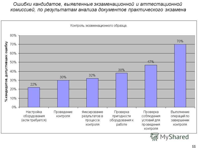 11 Ошибки кандидатов, выявленные экзаменационной и аттестационной комиссией, по результатам анализа документов практического экзамена