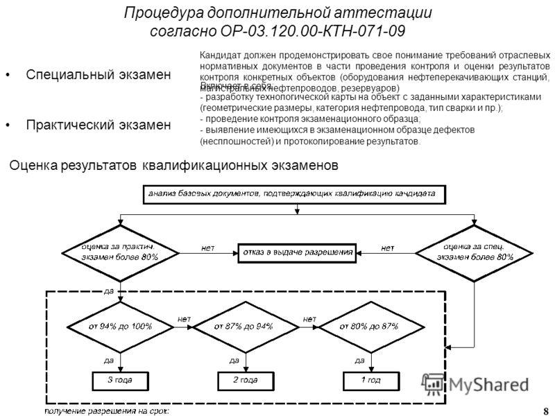 8 Процедура дополнительной аттестации согласно ОР-03.120.00-КТН-071-09 Специальный экзамен Практический экзамен Кандидат должен продемонстрировать свое понимание требований отраслевых нормативных документов в части проведения контроля и оценки резуль