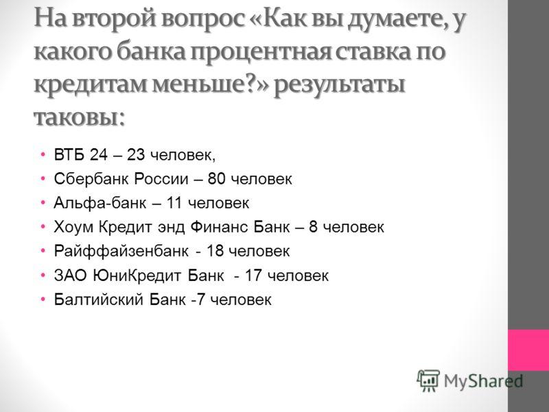 На второй вопрос «Как вы думаете, у какого банка процентная ставка по кредитам меньше?» результаты таковы: ВТБ 24 – 23 человек, Сбербанк России – 80 человек Альфа - банк – 11 человек Хоум Кредит энд Финанс Банк – 8 человек Райффайзенбанк - 18 человек