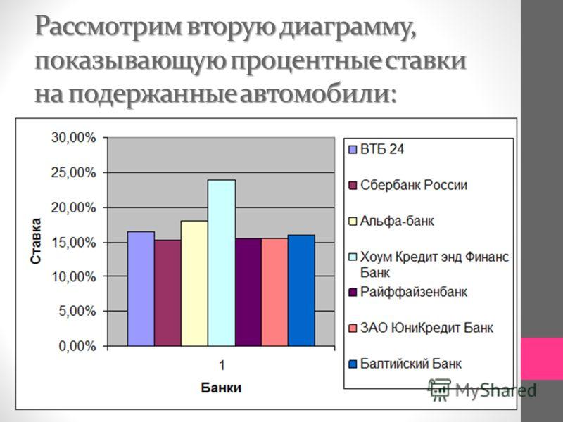 Рассмотрим вторую диаграмму, показывающую процентные ставки на подержанные автомобили: