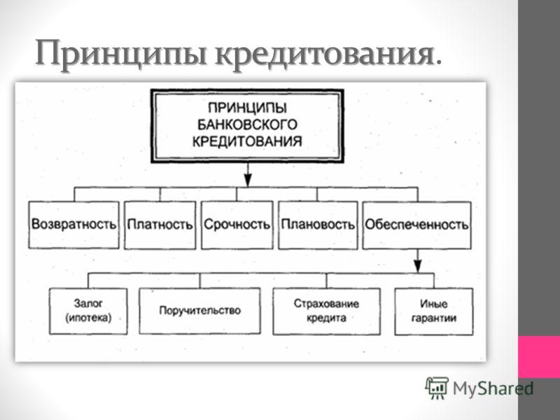 Принципы кредитования Принципы кредитования.