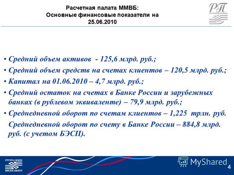 4 Средний объем активов - 125,6 млрд. руб.; Средний объем средств на счетах клиентов – 120,5 млрд. руб.; Капитал на 01.06.2010 – 4,7 млрд. руб.; Средний остаток на счетах в Банке России и зарубежных банках (в рублевом эквиваленте) – 79,9 млрд. руб.;
