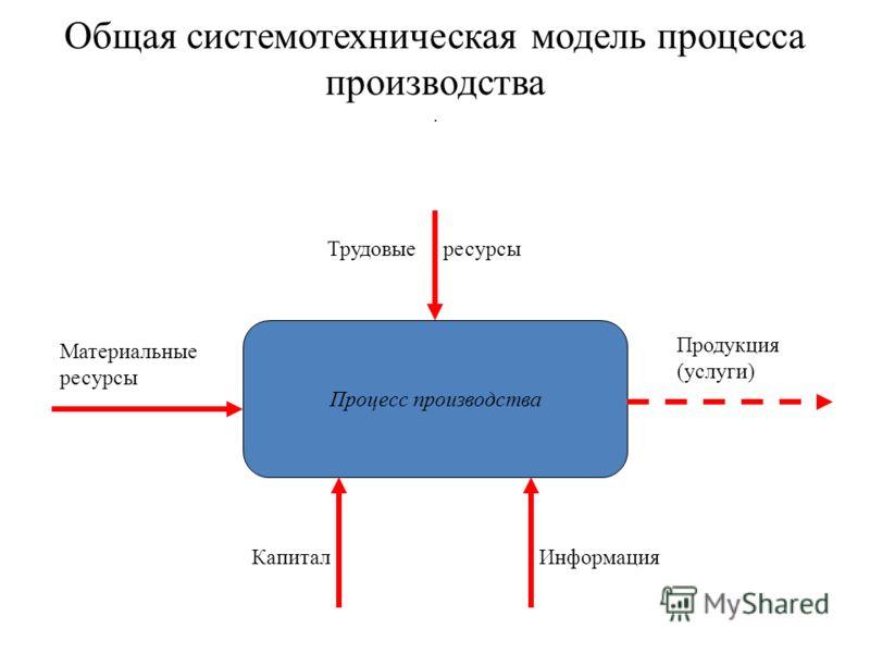 Общая системотехническая модель процесса производства. Процесс производства Материальные ресурсы Продукция (услуги) Трудовые ресурсы КапиталИнформация