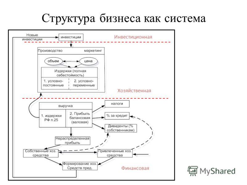Структура бизнеса как система Инвестиционная Хозяйственная Финансовая