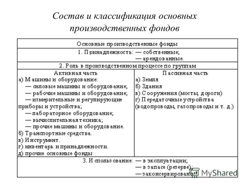Состав и классификация основных производственных фондов