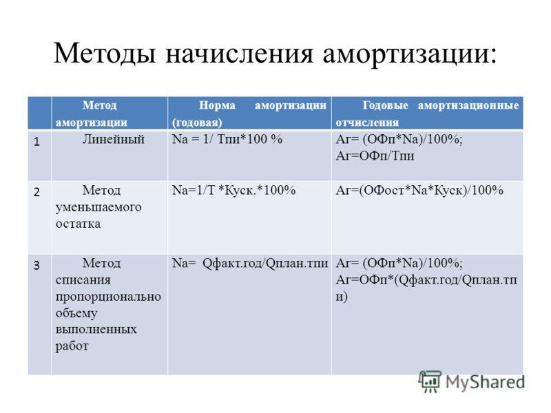 Методы начисления амортизации: Метод амортизации Норма амортизации (годовая) Годовые амортизационные отчисления 1 ЛинейныйNа = 1/ Тпи*100 %Аг= (ОФп*Nа)/100%; Аг=ОФп/Тпи 2 Метод уменьшаемого остатка Nа=1/T *Куск.*100%Аг=(ОФост*Na*Куск)/100% 3 Метод сп
