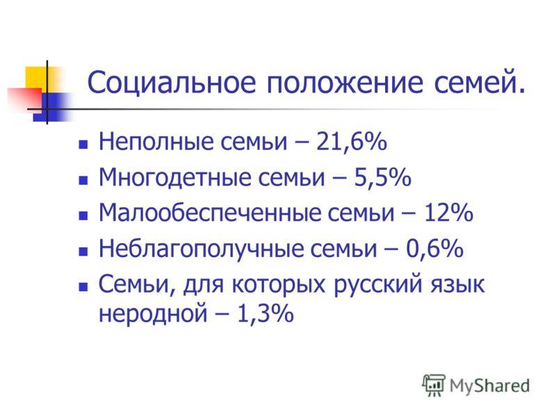 Социальное положение семей. Неполные семьи – 21,6% Многодетные семьи – 5,5% Малообеспеченные семьи – 12% Неблагополучные семьи – 0,6% Семьи, для которых русский язык неродной – 1,3%