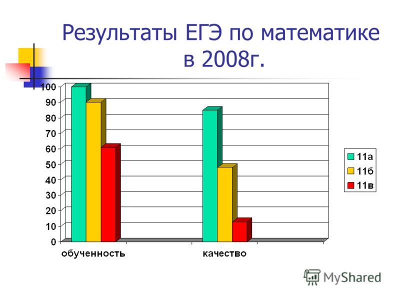 Результаты ЕГЭ по математике в 2008г.