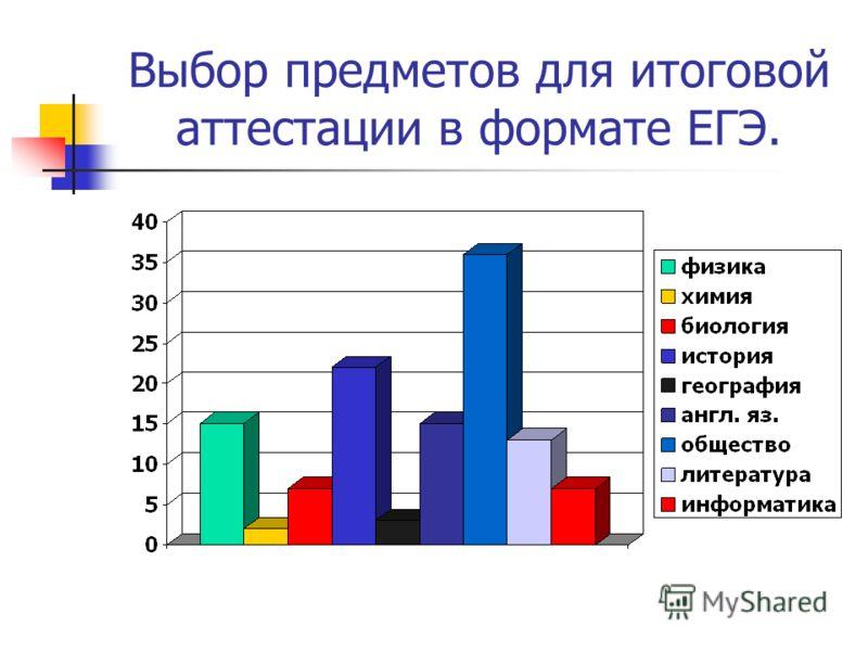 Выбор предметов для итоговой аттестации в формате ЕГЭ.