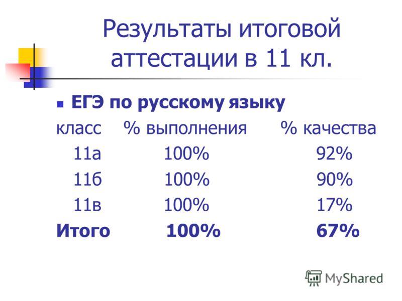 Результаты итоговой аттестации в 11 кл. ЕГЭ по русскому языку класс % выполнения % качества 11а 100% 92% 11б 100% 90% 11в 100% 17% Итого 100% 67%