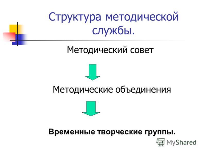 Структура методической службы. Методический совет Методические объединения Временные творческие группы.