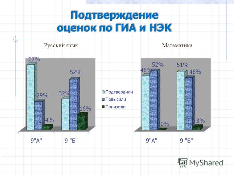 Подтверждение оценок по ГИА и НЭК Подтверждение оценок по ГИА и НЭК Русский языкМатематика