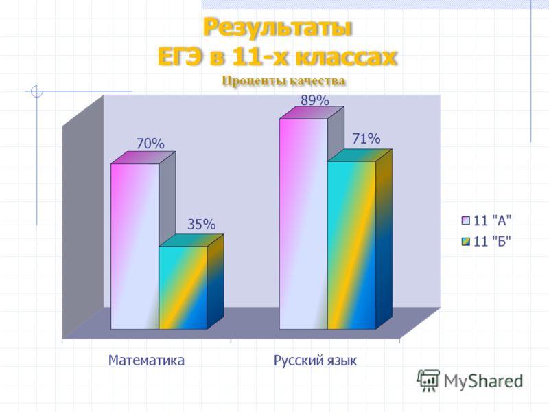 Результаты ЕГЭ в 11-х классах Результаты ЕГЭ в 11-х классах Проценты качества