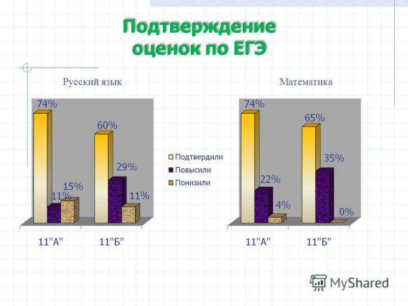 Подтверждение оценок по ЕГЭ Подтверждение оценок по ЕГЭ Русский языкМатематика