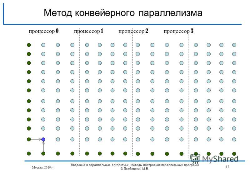 Москва, 2010 г. Введение в параллельные алгоритмы: Методы построения параллельных программ © Якобовский М.В. 13 Метод конвейерного параллелизма процессор 0 процессор 1 процессор 2 процессор 3