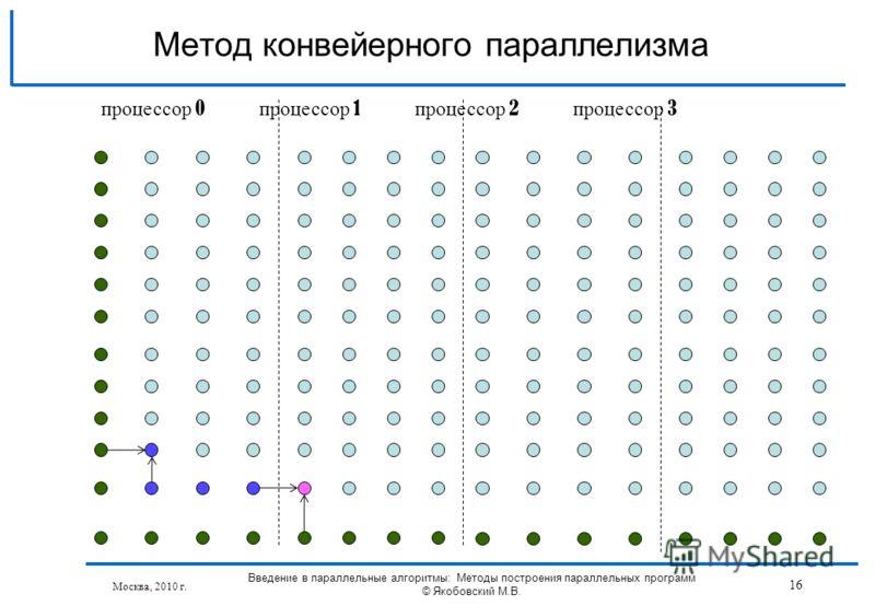 Москва, 2010 г. Введение в параллельные алгоритмы: Методы построения параллельных программ © Якобовский М.В. 16 Метод конвейерного параллелизма процессор 0 процессор 1 процессор 2 процессор 3