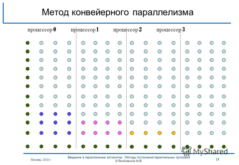 Москва, 2010 г. Введение в параллельные алгоритмы: Методы построения параллельных программ © Якобовский М.В. 18 Метод конвейерного параллелизма процессор 0 процессор 1 процессор 2 процессор 3