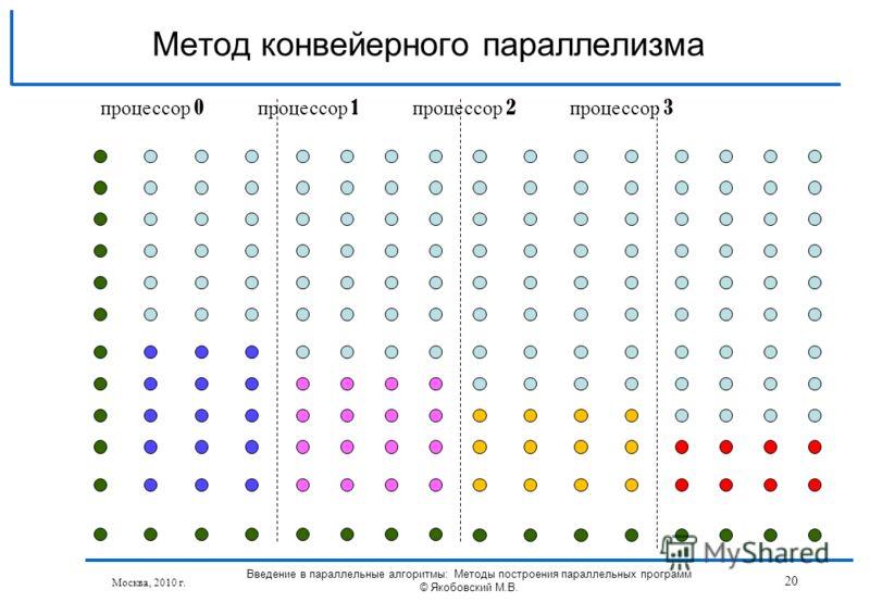 Москва, 2010 г. Введение в параллельные алгоритмы: Методы построения параллельных программ © Якобовский М.В. 20 Метод конвейерного параллелизма процессор 0 процессор 1 процессор 2 процессор 3