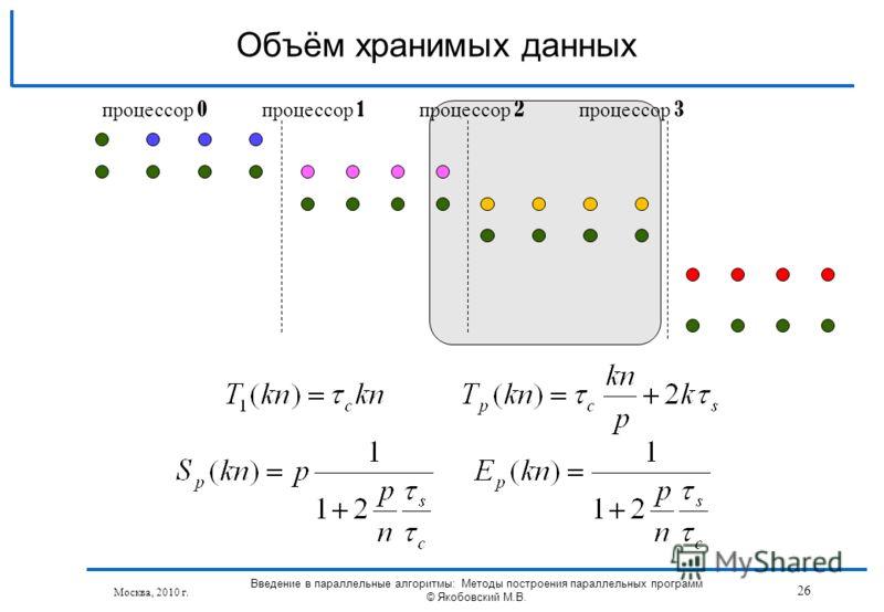 Москва, 2010 г. Введение в параллельные алгоритмы: Методы построения параллельных программ © Якобовский М.В. 26 Объём хранимых данных процессор 0 процессор 1 процессор 2 процессор 3