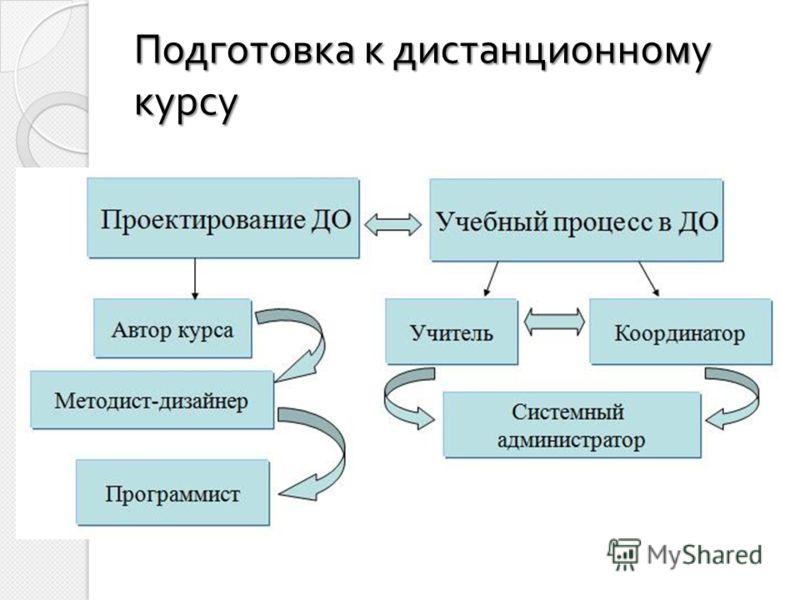 Подготовка к дистанционному курсу