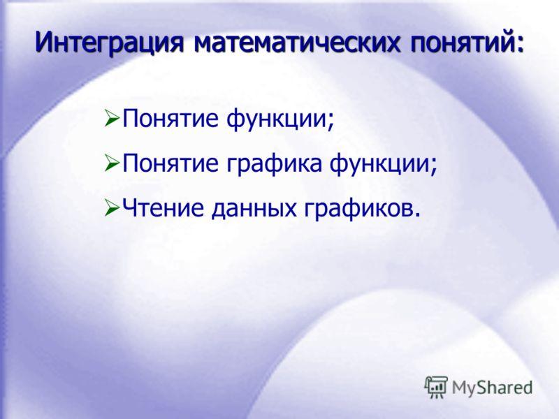 Интеграция математических понятий: Понятие функции; Понятие графика функции; Чтение данных графиков.