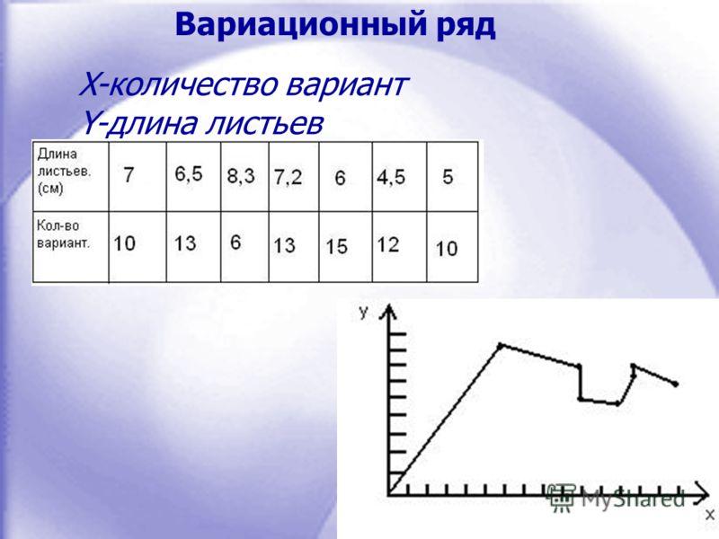 X-количество вариант Y-длина листьев Вариационный ряд