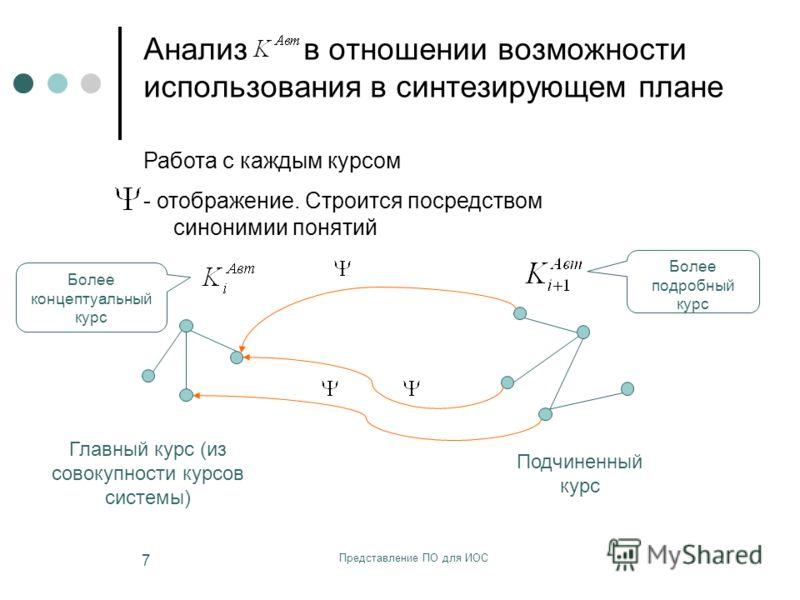 Представление ПО для ИОС 7 Анализ в отношении возможности использования в синтезирующем плане Работа с каждым курсом - отображение. Строится посредством синонимии понятий Подчиненный курс Главный курс (из совокупности курсов системы) Более концептуал
