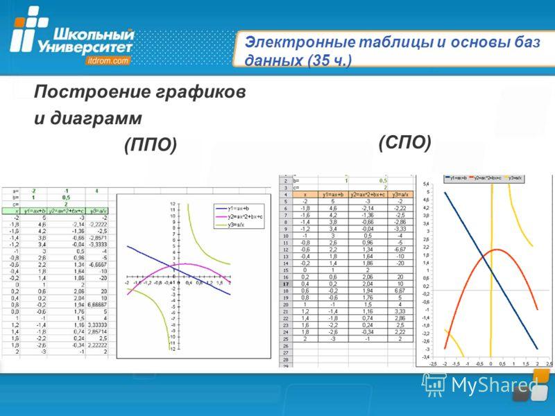 Электронные таблицы и основы баз данных (35 ч.) Построение графиков и диаграмм (ППО) (СПО)
