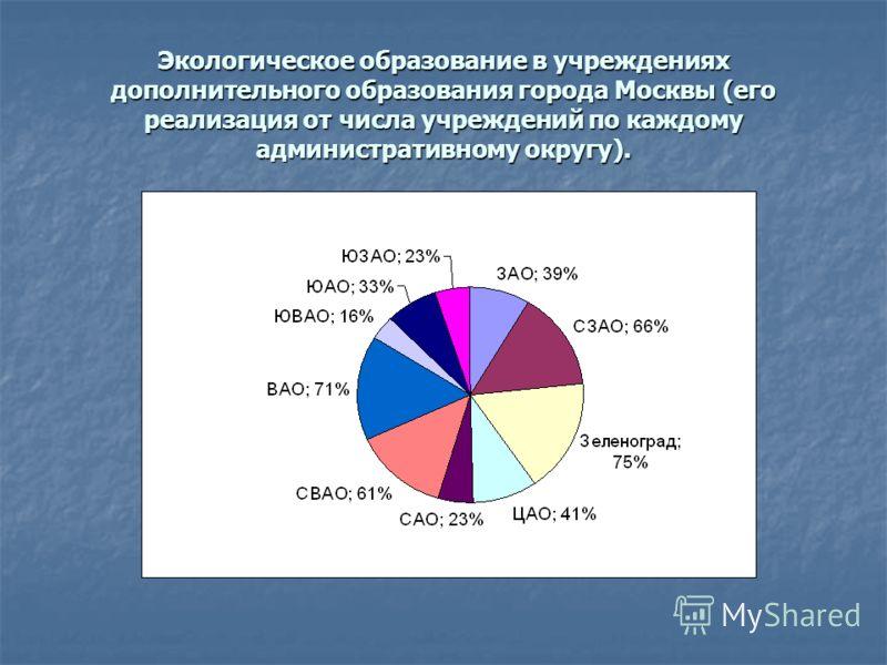 Экологическое образование в учреждениях дополнительного образования города Москвы (его реализация от числа учреждений по каждому административному округу).