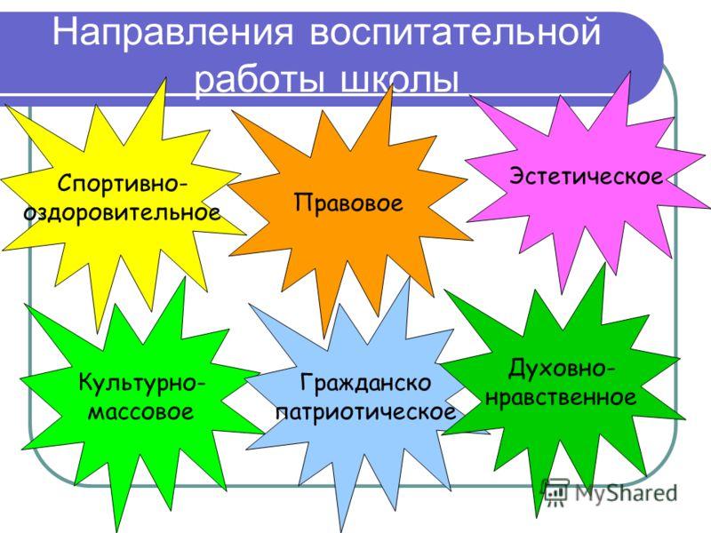 Инновационная деятельность Начальная ступень: 1. Отработка методической системы работы развивающего обучения по системе Л.В.Занкова 2. Отработка УМК «Школа 2100» 3. Раннее изучение иностранного языка 4. Освоение программы по курсу «Этическая граммати