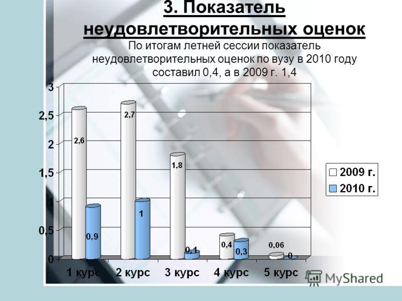 3. Показатель неудовлетворительных оценок По итогам летней сессии показатель неудовлетворительных оценок по вузу в 2010 году составил 0,4, а в 2009 г. 1,4