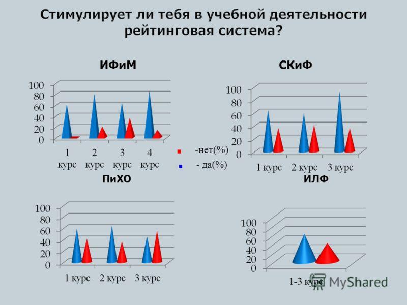 ИФиМ СКиФ - нет (%) - да (%) ПиХО ИЛФ