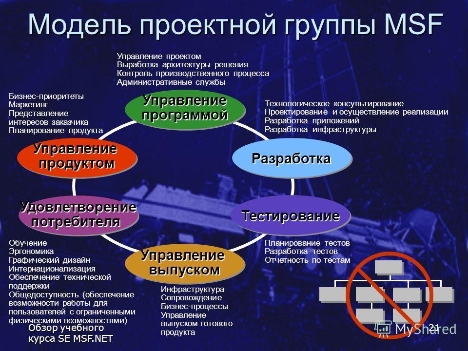Обзор учебного курса SE MSF.NET 21 Модель проектной группы MSF Бизнес-приоритеты Маркетинг Представление интересов заказчика Планирование продукта Управление проектом Выработка архитектуры решения Контроль производственного процесса Административные