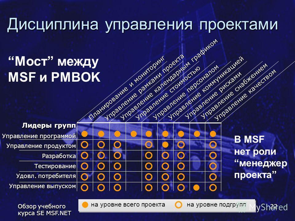 Обзор учебного курса SE MSF.NET 22 Дисциплина управления проектами Лидеры групп Управление программой Управление продуктом Разработка Тестирование Удовл. потребителя Управление выпуском Управление качеством Управление рисками Управление снабжением Уп