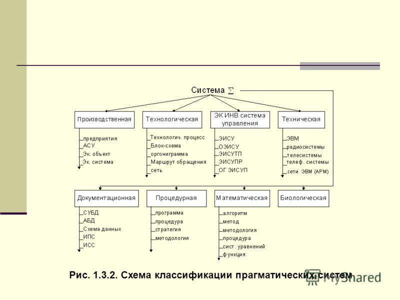 Рис. 1.3.2. Схема классификации прагматических систем
