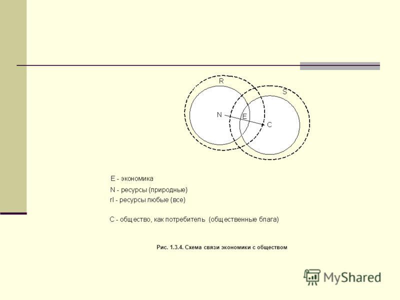 Рис. 1.3.4. Схема связи экономики с обществом