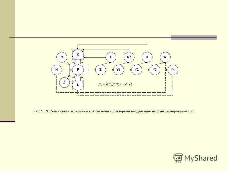 Рис. 1.3.9. Схема связи экономической системы с факторами воздействия на функционирование Э.С.