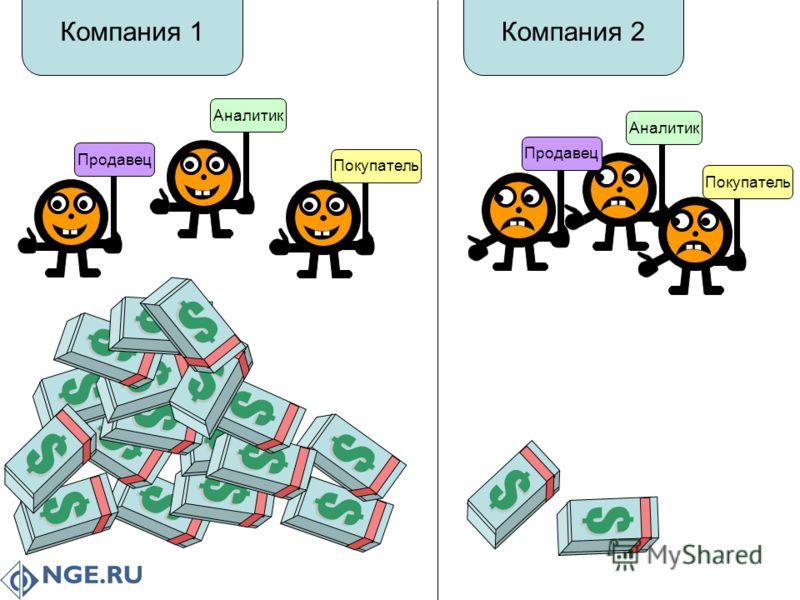 Покупатель Аналитик Продавец Компания 1 Аналитик Продавец Покупатель Компания 2