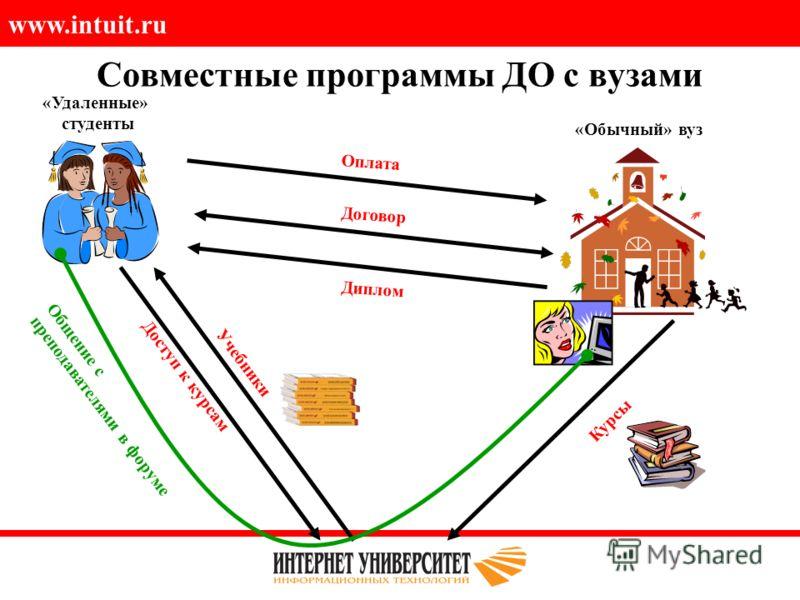 www.intuit.ru Совместные программы ДО с вузами Договор Диплом Оплата «Обычный» вуз «Удаленные» студенты Курсы Доступ к курсам Учебники Общение с преподавателями в форуме