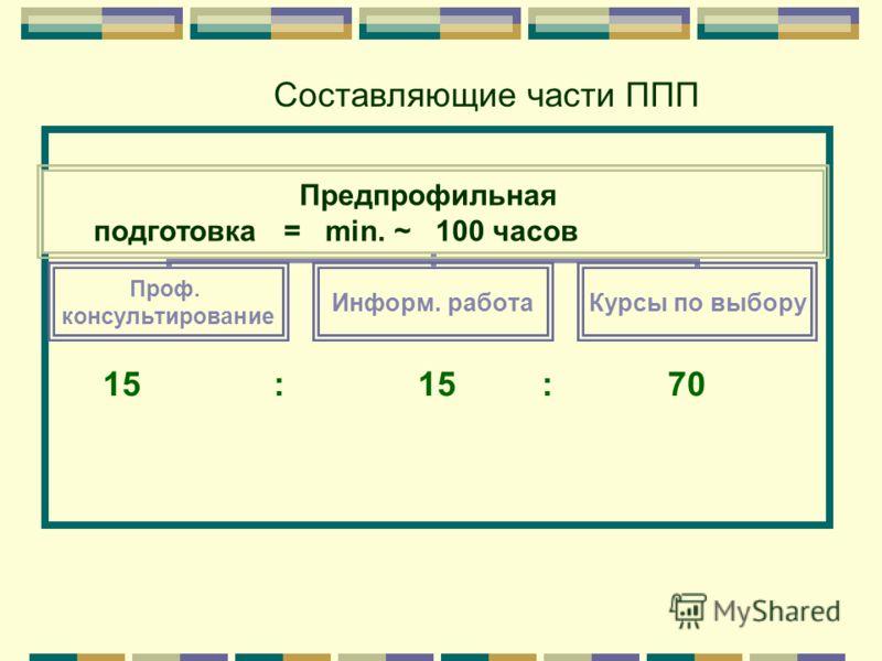 Предпрофильная подготовка = min. ~ 100 часов Проф. консультирование Информ. работаКурсы по выбору 15 : 15 : 70 Составляющие части ППП