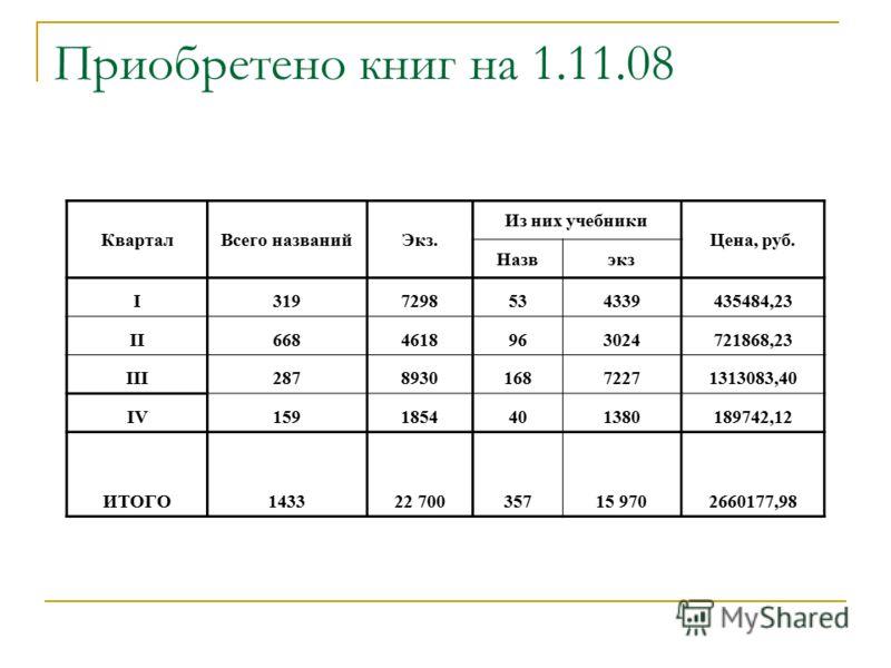 Приобретено книг на 1.11.08 КварталВсего названийЭкз. Из них учебники Цена, руб. Назвэкз I3197298534339435484,23 II6684618963024721868,23 III287893016872271313083,40 IV1591854401380189742,12 ИТОГО143322 70035715 9702660177,98