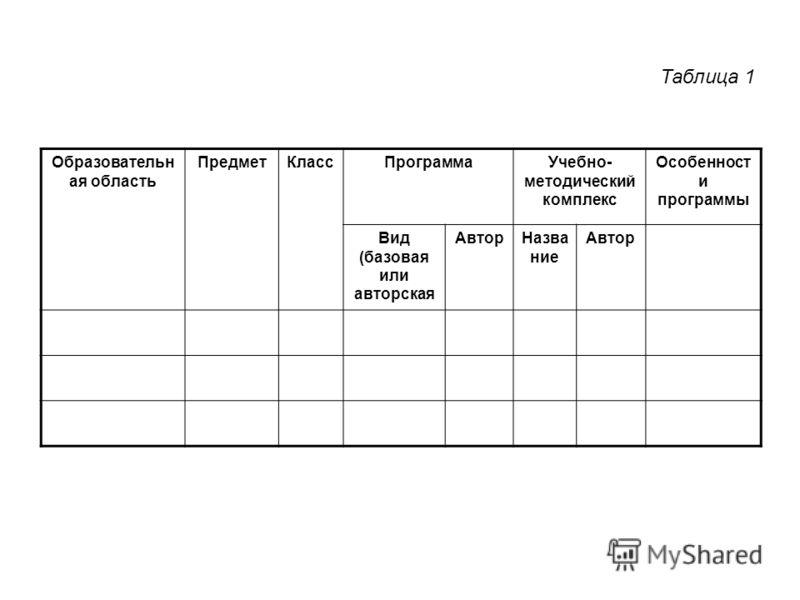 Образовательн ая область ПредметКлассПрограммаУчебно- методический комплекс Особенност и программы Вид (базовая или авторская АвторНазва ние Автор Таблица 1