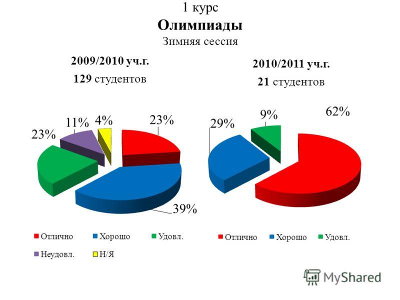 1 курс Олимпиады Зимняя сессия 2009/2010 уч.г. 129 студентов 2010/2011 уч.г. 21 студентов