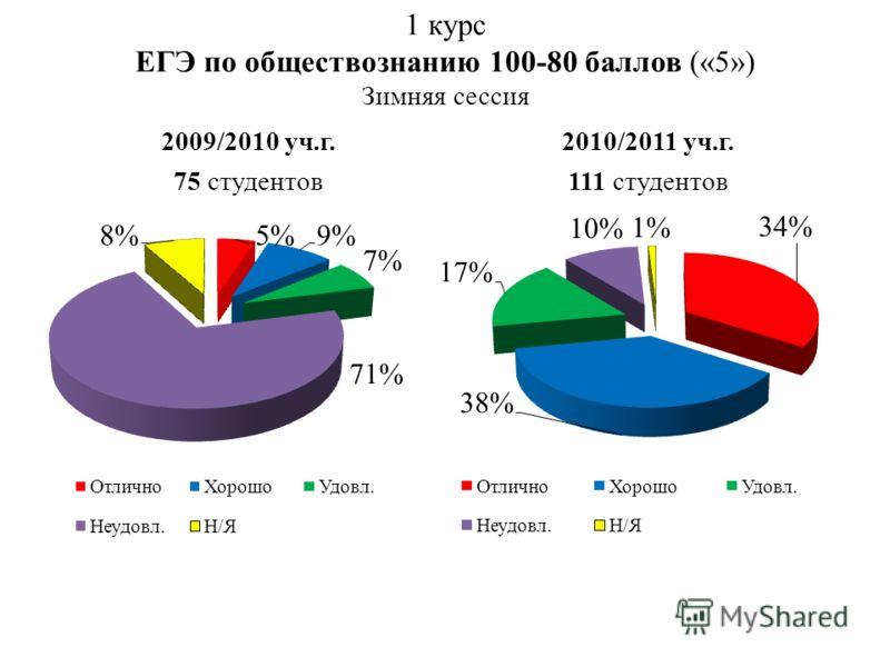 1 курс ЕГЭ по обществознанию 100-80 баллов («5») Зимняя сессия 2009/2010 уч.г. 75 студентов 2010/2011 уч.г. 111 студентов