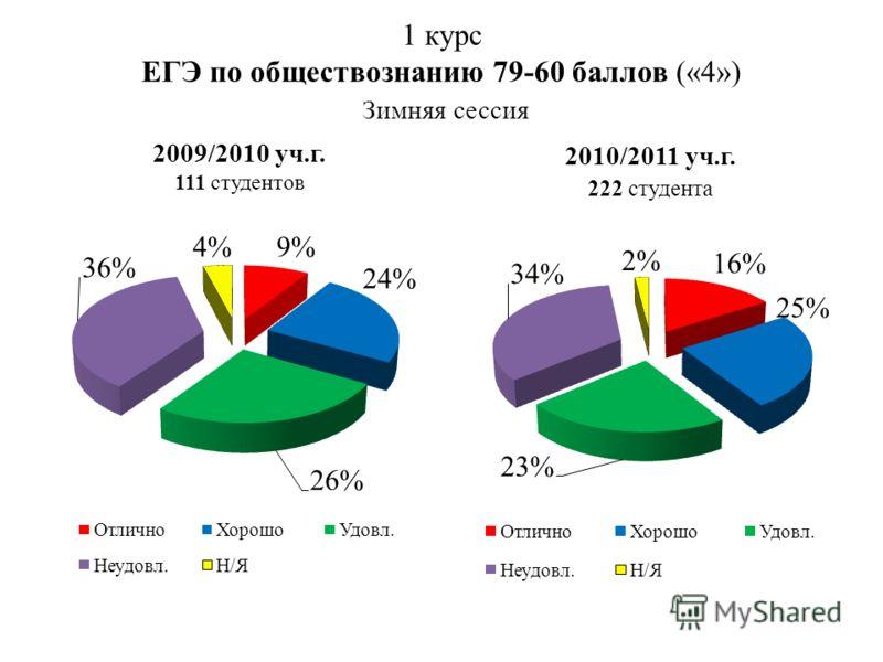 1 курс ЕГЭ по обществознанию 79-60 баллов («4») Зимняя сессия 2009/2010 уч.г. 111 студентов 2010/2011 уч.г. 222 студента