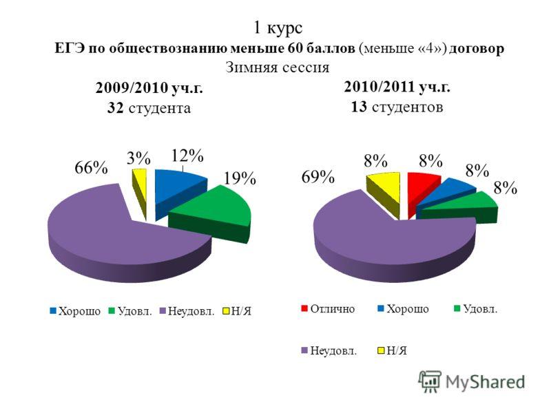 1 курс ЕГЭ по обществознанию меньше 60 баллов (меньше «4») договор Зимняя сессия 2009/2010 уч.г. 32 студента 2010/2011 уч.г. 13 студентов