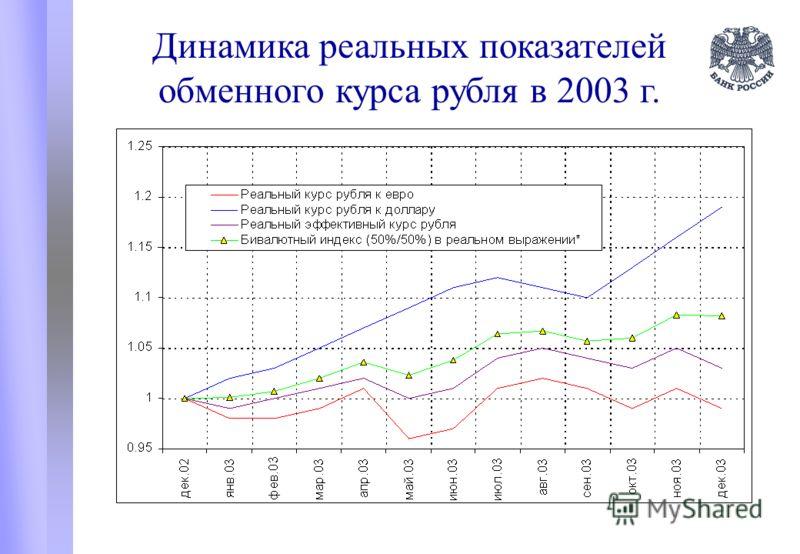 Динамика реальных показателей обменного курса рубля в 2003 г.