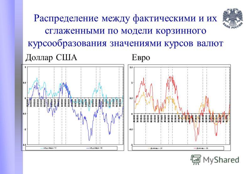 Распределение между фактическими и их сглаженными по модели корзинного курсообразования значениями курсов валют Доллар СШАЕвро