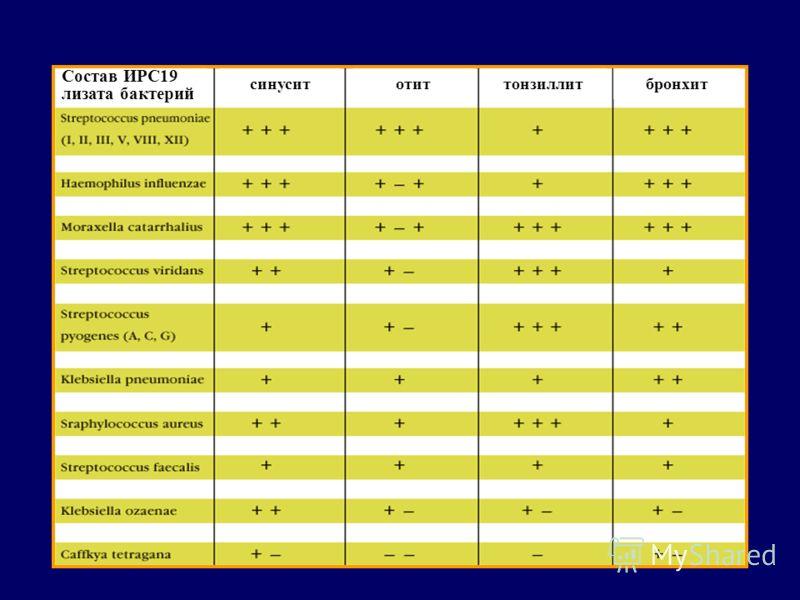 Состав ИРС19 лизата бактерий синуситотиттонзиллитбронхит